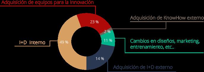 20,4% DE EMPRESAS CON GASTO EN INNOVACIÓN DE MODELOS ORGANIZATIVOS Y/O COMERCIALES